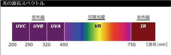 UVスペクトル