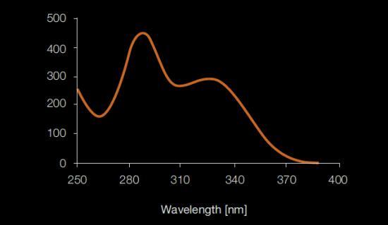 UV減衰特性